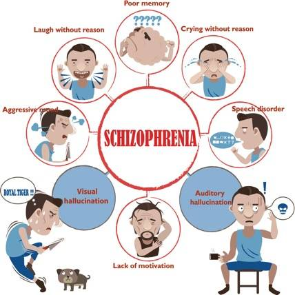 symptoms of schizophrenia